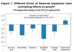 Ефект върху растежа от различни форми на финансова експанзия