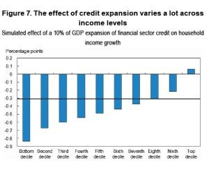Само най-богатите 10% от населението извличат изгода от нарастването на финансовия сектор. Средните доходи на населението спадат с 0.3%, ако финансовият сеткор нараства с 10% БВП